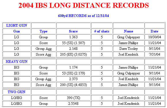 IBS 600-yard records